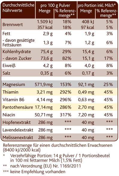 Zutaten Und Nährwerte Kalorien Hinweise Für Allergiker